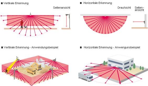 Infrared Sensors Santec Video Technologies